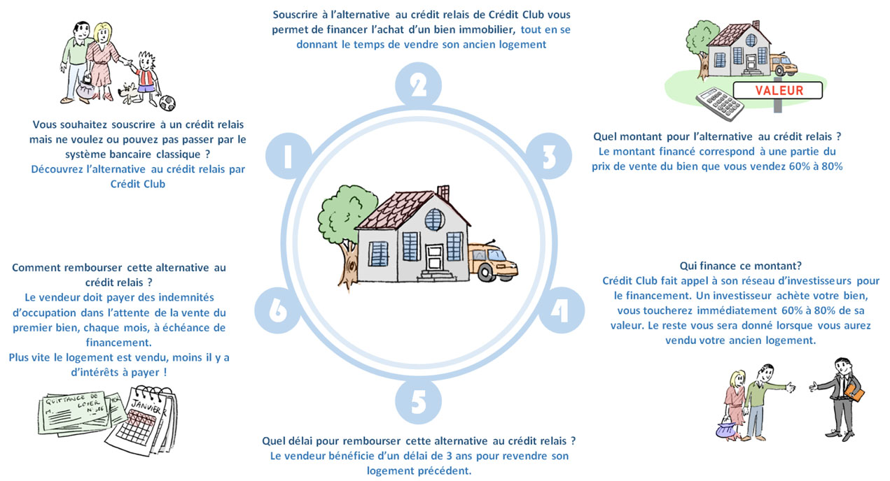 Alternative Credit Relais Pret Relais Sans Banque